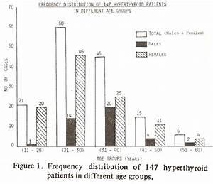Radioimmunoassay Of Thyroid Related Hormones And Tsh In
