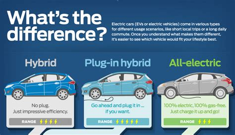 Types Of Electric Cars by Ford Explains Evs With Infographics Ev