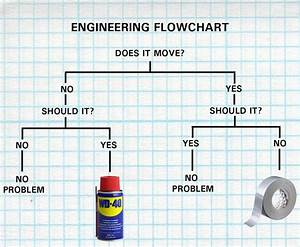 Engineering Flow Chart For Fixing Problems