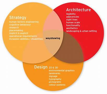 Strategy Architecture Architectural Cross