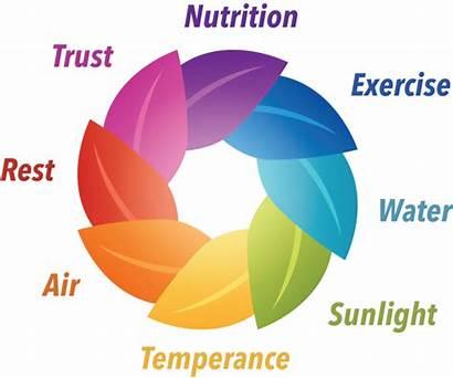 Health Start Laws Newstart Eight Natural Lifestyle
