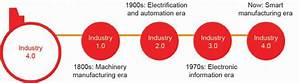 Fig  2  Four Stages Of Industrial Revolution  6