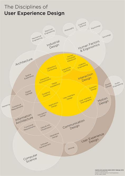 Cubi A User Experience Model For Project Success  Ux Magazine