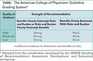 ACP Guideline on Diagnosis of Acute Gout | Annals of ...