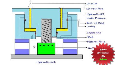 hydraulic jack working safety youtube