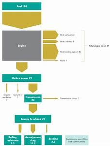 Engine  U2013 Sankey Diagrams