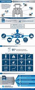 Six Sigma Chart Supply Chains Powering U S Manufacturing Infographic Nist