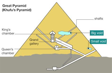 Piramide Interno by Great Pyramid Void Secret Chamber Discovered In Giza