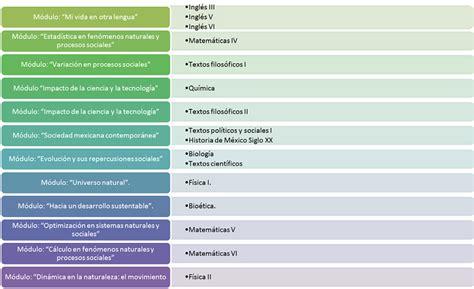 Plan De Estudios 22 Materias Prepa Abierta Compartir