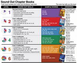 Hnb Sound Out Chapter Books Kit