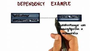 Class Diagram  Dependency Relationship