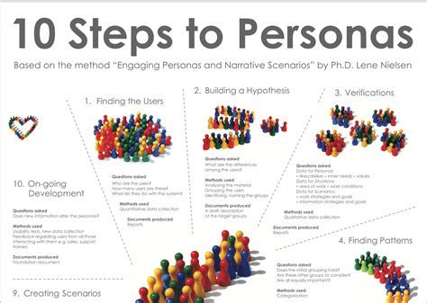 10 Steps To Personas