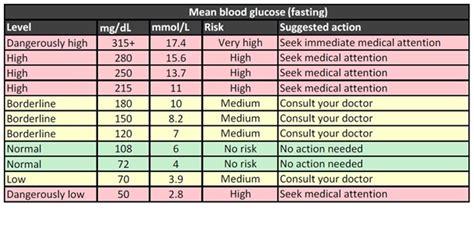 normal blood sugar levels chart    necessity