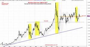 Hong Kong Stock Hang Seng Index Monthly Chart – Data from ...