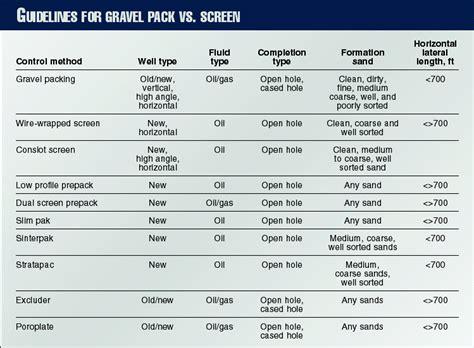Sand, gravel properties key to optimum designs - Oil & Gas ...