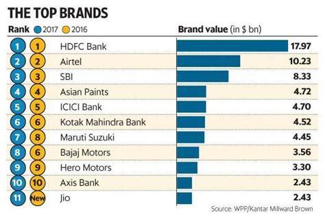 Banks & Telecos Dominate Brandz Top 50 List Of Wpp & Brown