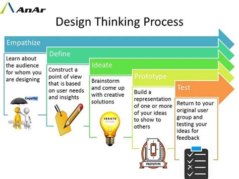 design thinking anar solutions