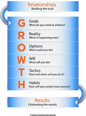 growth approach