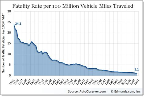 chart   day   road fatalities declined