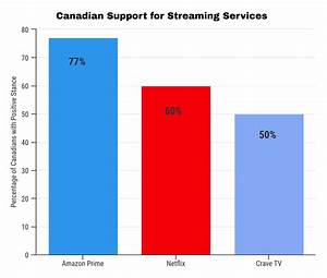 Amazon Prime Most Popular Streaming Service In Canada Can