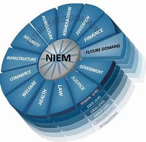 National Information Exchange Model  Niem