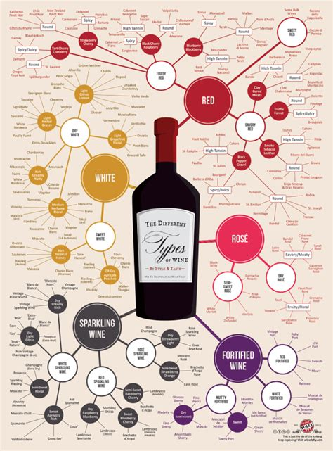 wine types wine poster wine folly liquor me this