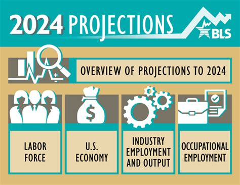 the bureau of labor statistics occupational employment projections to 2024 monthly
