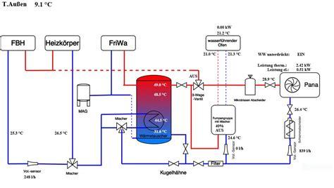 fußbodenheizung und heizkörper kombinieren fu 223 bodenheizung paralell mit heizk 246 rper haustechnikdialog
