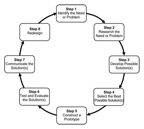 design models linkengineering