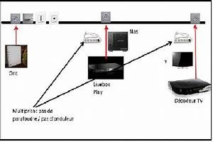 Internet Seul Sfr : r solu image fig e avec livebox play tv communaut orange ~ Dallasstarsshop.com Idées de Décoration