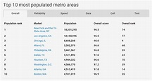 Most populated metropolitan markets in the US ranked by ...