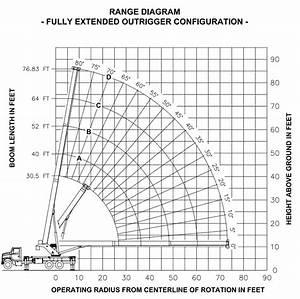 Manitex 4077 Shl Boom Truck   Range Chart