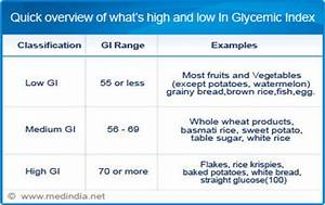 Rice Glycemic Index Chart Glycemic Index Calculator