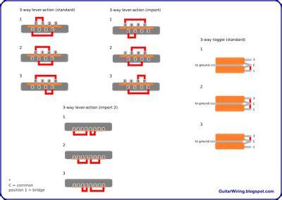 The Guitar Wiring Blog Diagrams Tips Pickup