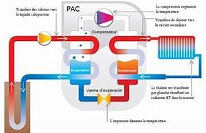 Pompe à Chaleur Plancher Chauffant Prix : pompe chaleur fonctionnement atouts installation ~ Premium-room.com Idées de Décoration