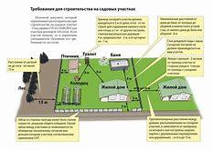 расстояние до границы участка при строительстве дома во владимирской области