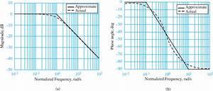 Low Pass And High Pass Filter Bode Plot