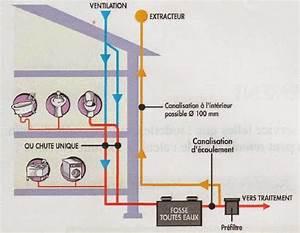 Aération Fosse Septique : aeration fosse septique schema aeration fosse septique ~ Premium-room.com Idées de Décoration