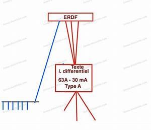 Triphasé Ou Monophasé : lectricit peut on installer un interrupteur diff rentiel ~ Premium-room.com Idées de Décoration