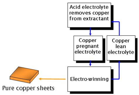Process Description Alkaline Mecer  Sigma Group  Equipment For Copper Recycling And