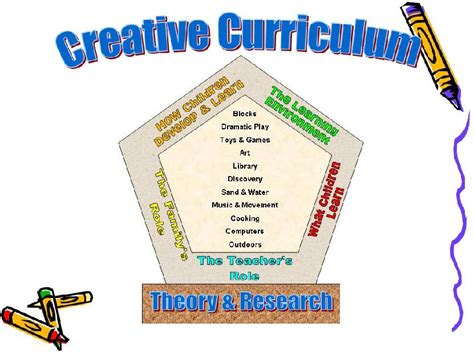 creative curriculum foundation  early childhood