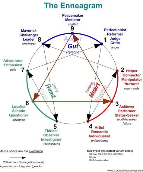 Enneagram Test by Enneagram Description Enneagram Chart Personality