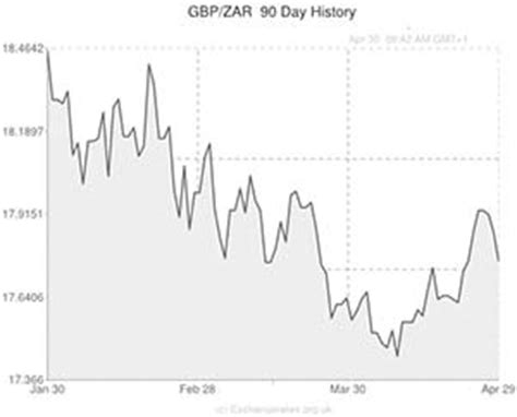 pound rand exchange rate rand zar fluctuates against us dollar pound and after south africa posts r11 billion