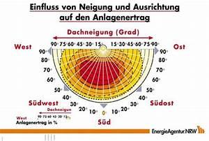 Ertrag Berechnen : photovoltaik voraussetzungen standort dimensionierung ~ Themetempest.com Abrechnung