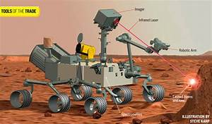 Tools of the Trade: Curiosity, NASA's Laser-Blasting Mars ...