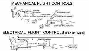 A Guide To Fly-by-wire - Real World Aviation