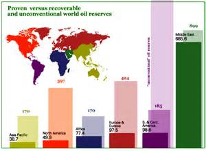 Pictures of Oil Reserves