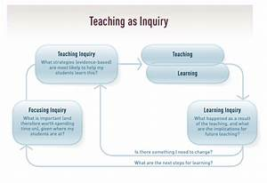 Teaching As Inquiry Model    Pedagogy    The Arts    Home