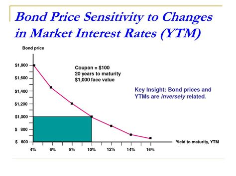 PPT - Various Measures of Interest Rates Relationship of ...