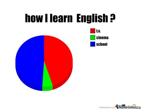 Learn English Meme - how i learn english by dungcaced meme center